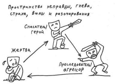Драматический треугольник партнерства: вы жертва или спасатель?